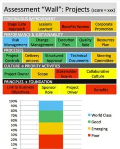 Project Assessment Wall